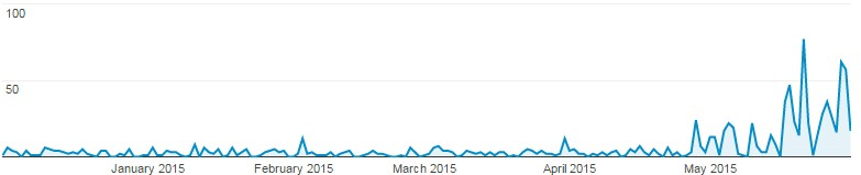 google-analytics-chrome-spike