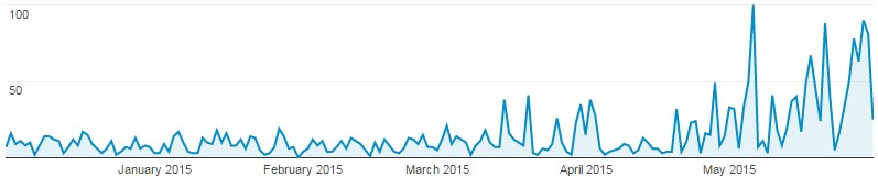 google-analytics-direct-traffic-spike