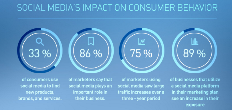 Social Impact on Consumer Behaviour