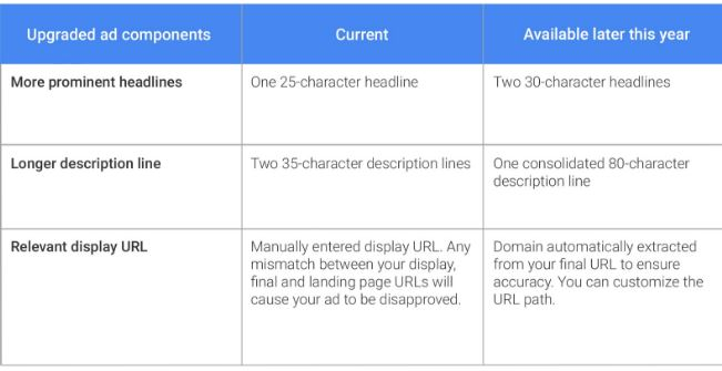 mobile first world Google optimisation tips