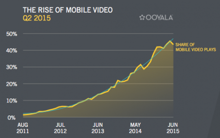 rise-of-mobile-video-2015