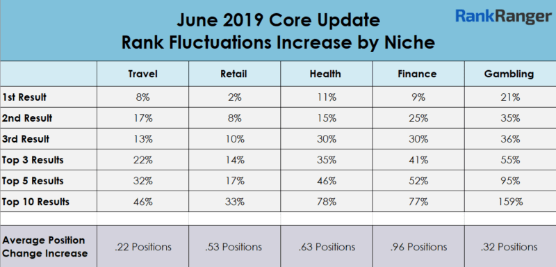 june update 2019 table